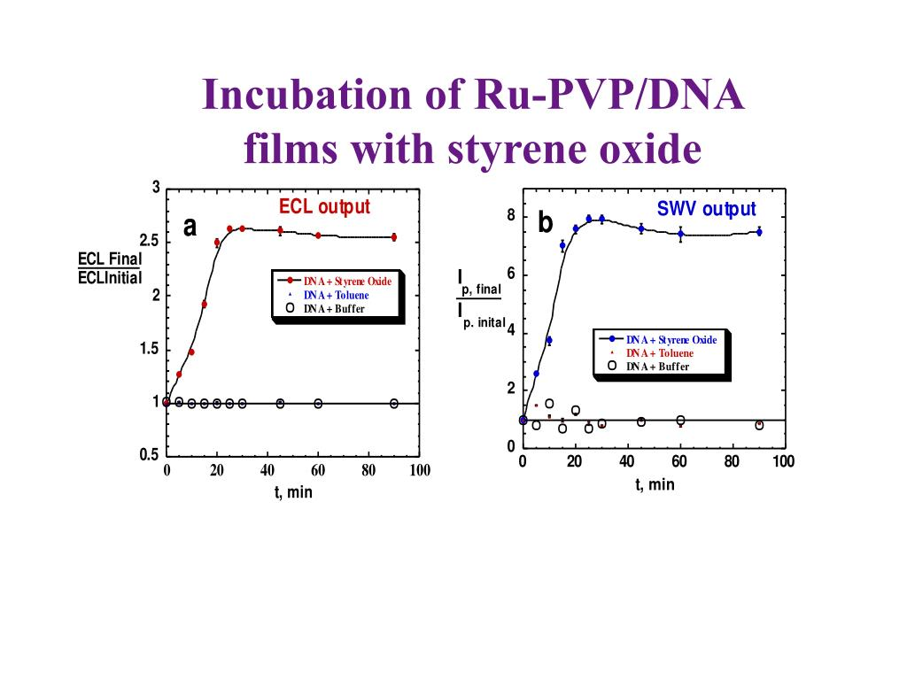 Incubation of Ru-PVP/DNA films with styrene oxide