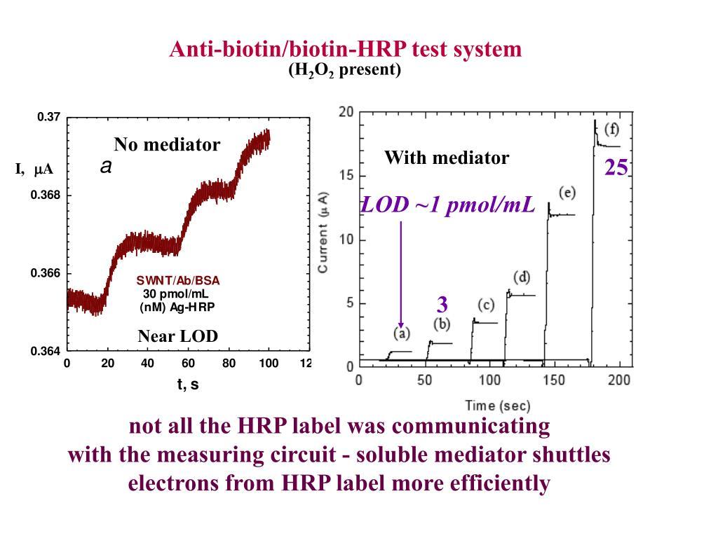 Anti-biotin/biotin-HRP test system