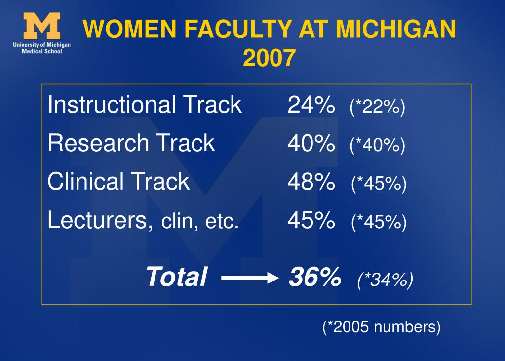 WOMEN FACULTY AT MICHIGAN 2007