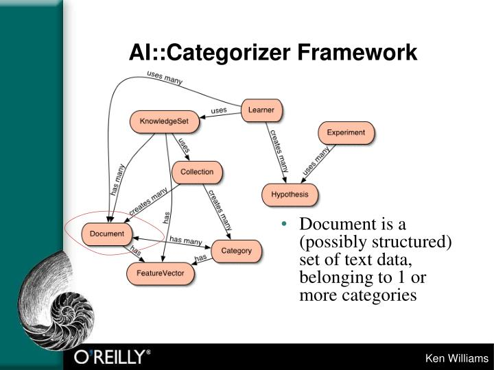 AI::Categorizer Framework
