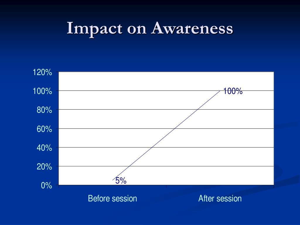 Impact on Awareness