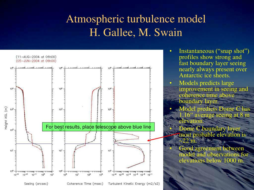 Atmospheric turbulence model