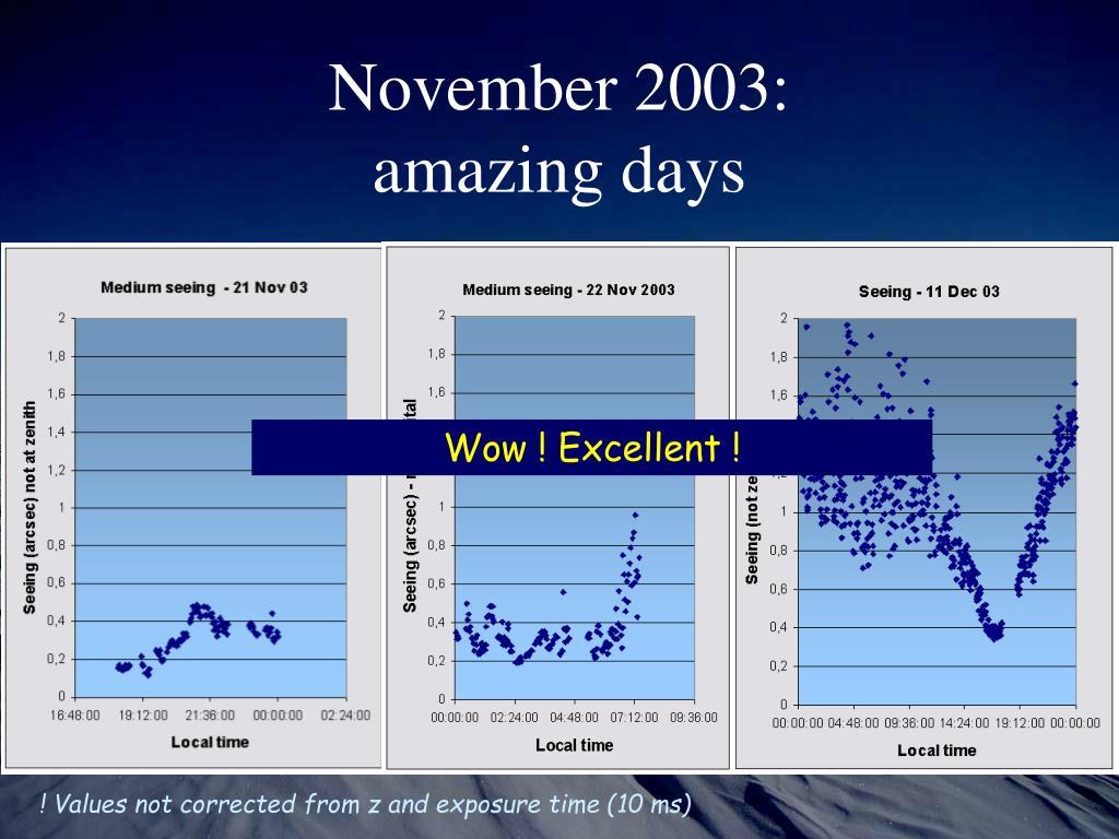 November 2003: