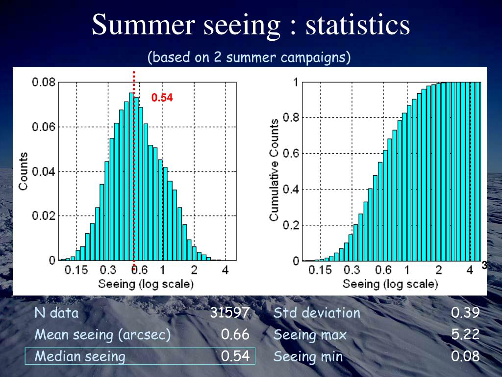 Summer seeing : statistics