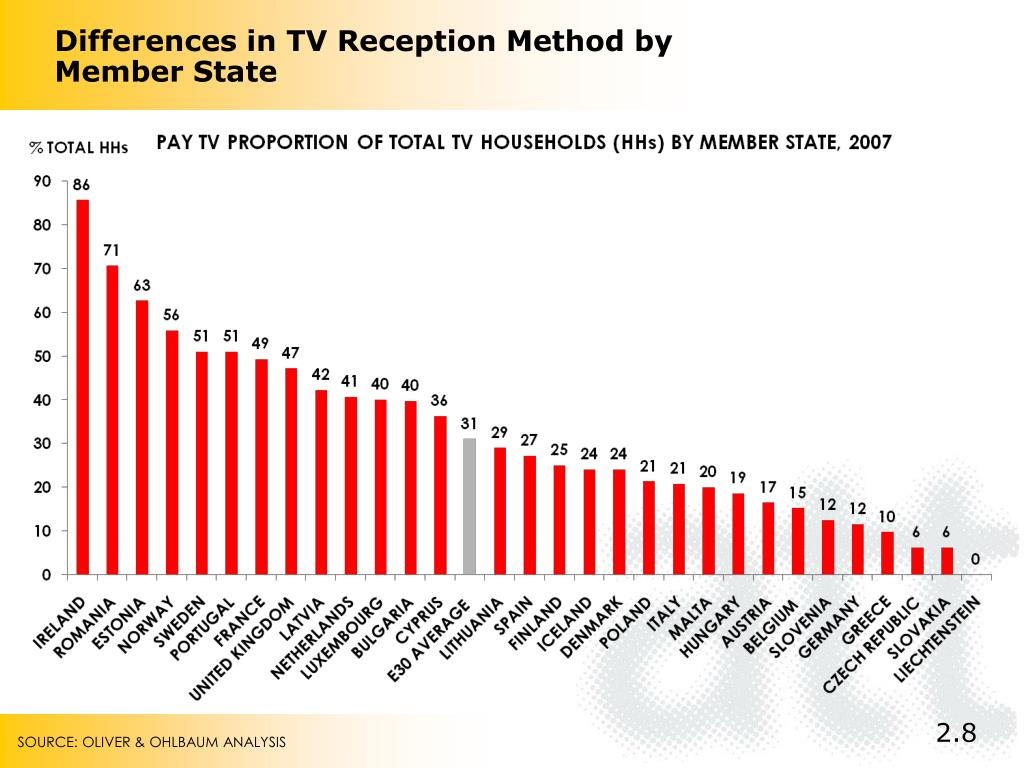 Differences in TV Reception Method by Member State