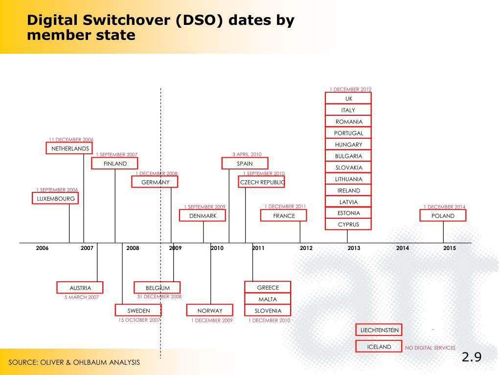 Digital Switchover (DSO) dates by member state