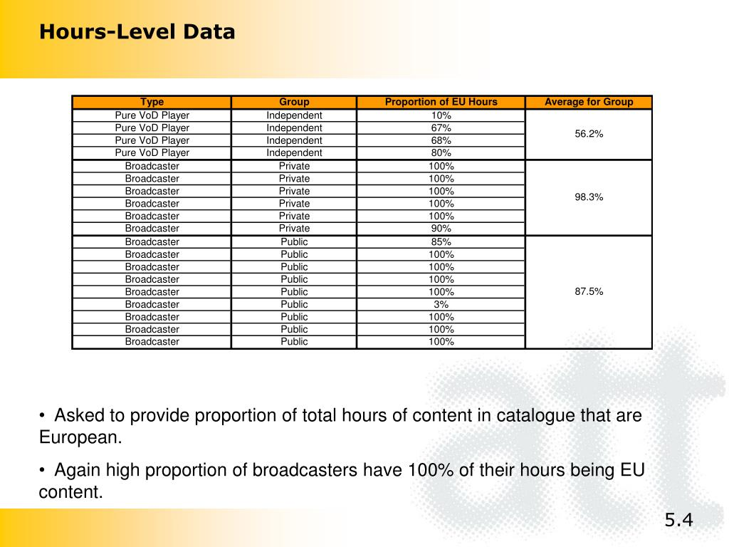Hours-Level Data