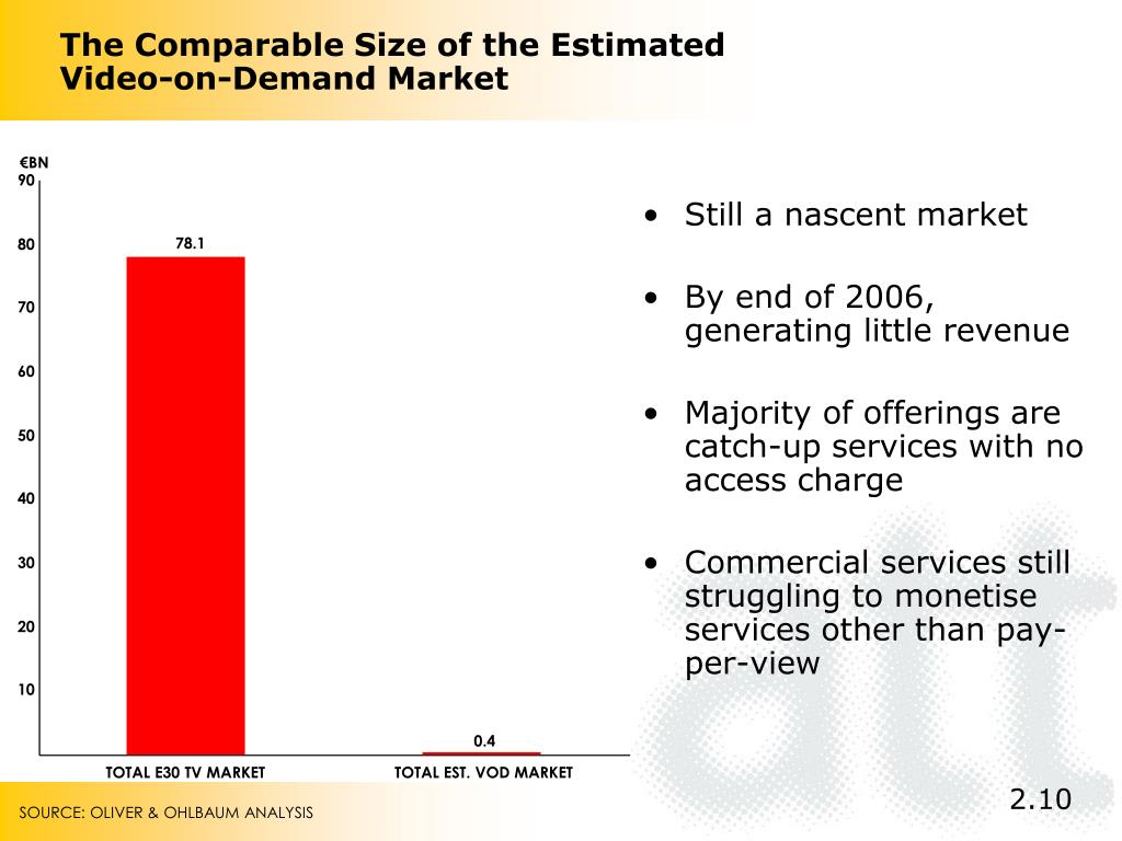 The Comparable Size of the Estimated Video-on-Demand Market