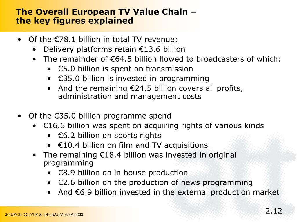 The Overall European TV Value Chain – the key figures explained