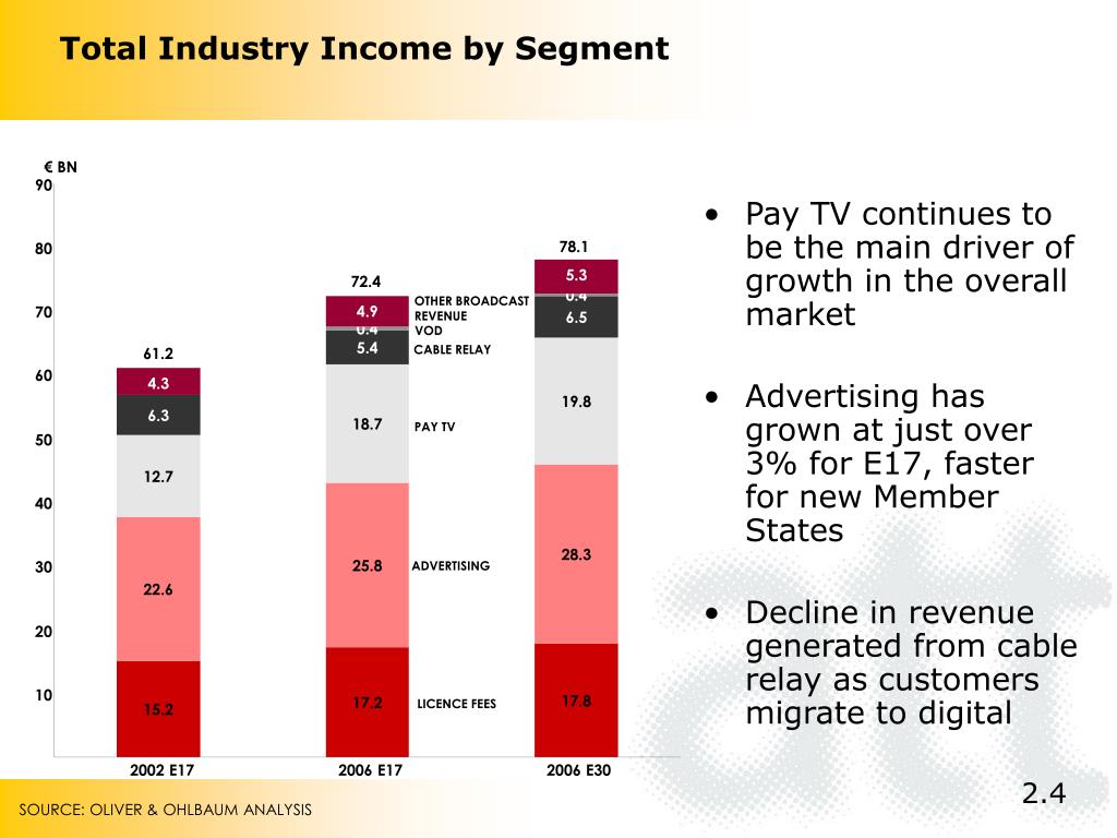 Total Industry Income by Segment