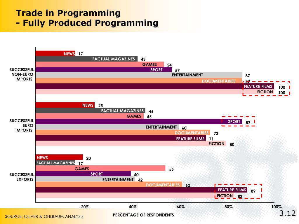 Trade in Programming