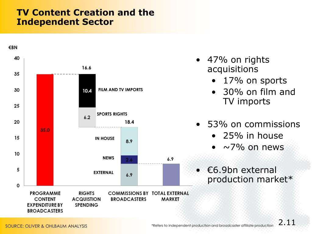 TV Content Creation and the Independent Sector