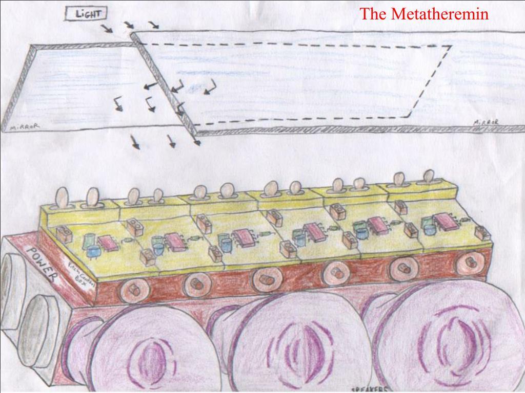 The Metatheremin