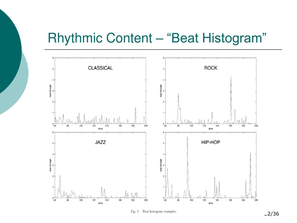 "Rhythmic Content – ""Beat Histogram"""