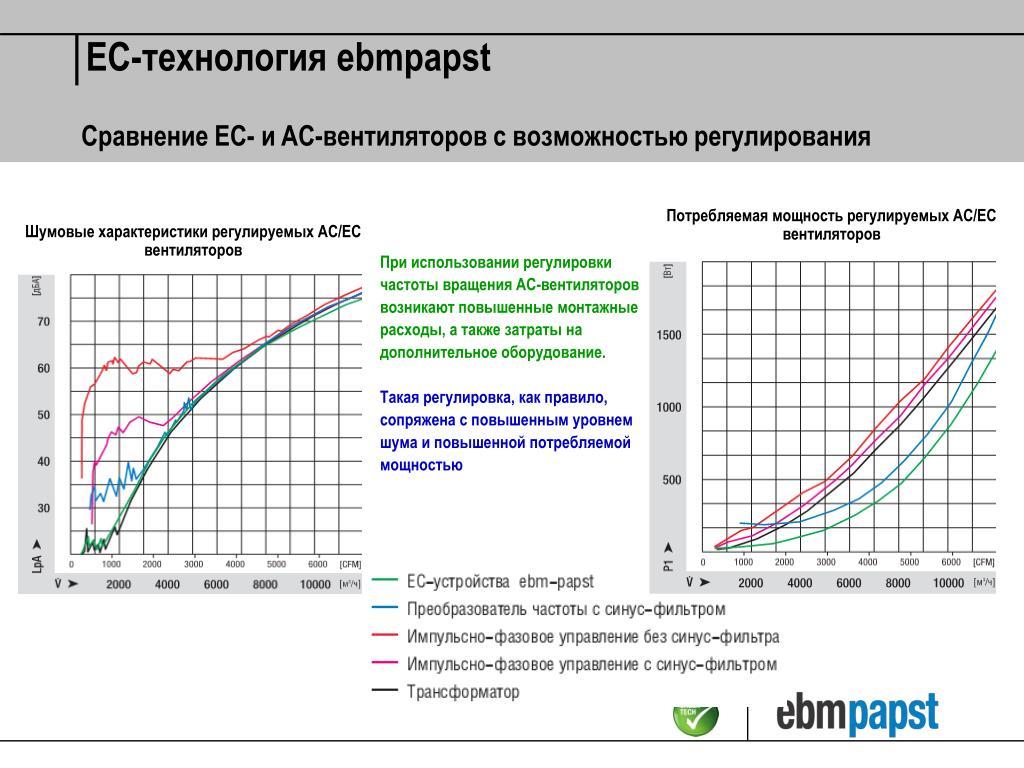 Потребляемая мощность регулируемых АС/ЕС вентиляторов