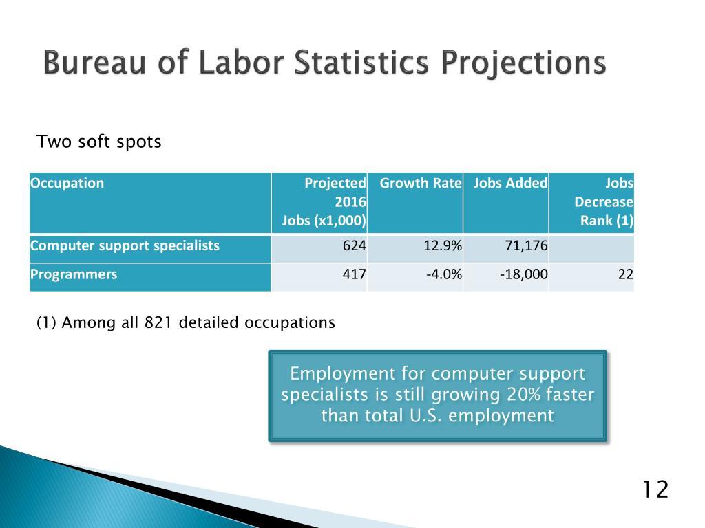 Bureau of Labor Statistics Projections