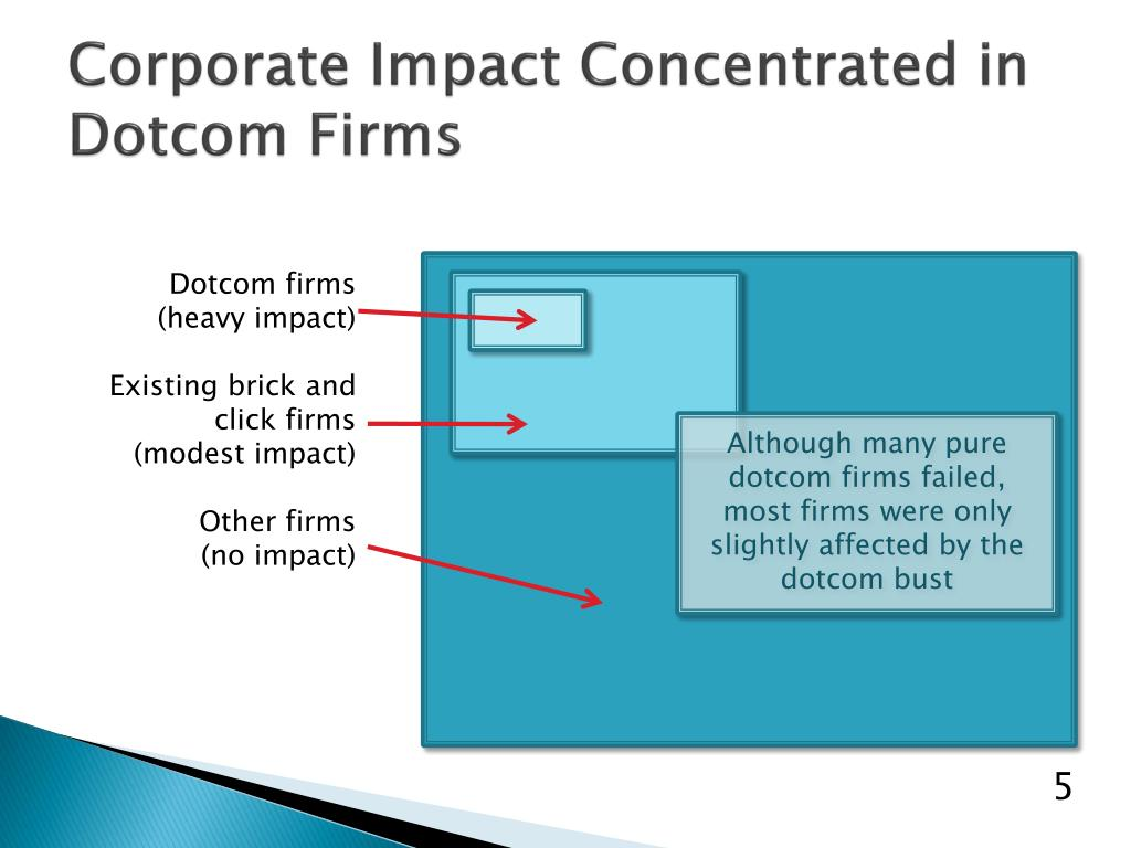 Corporate Impact Concentrated in Dotcom Firms