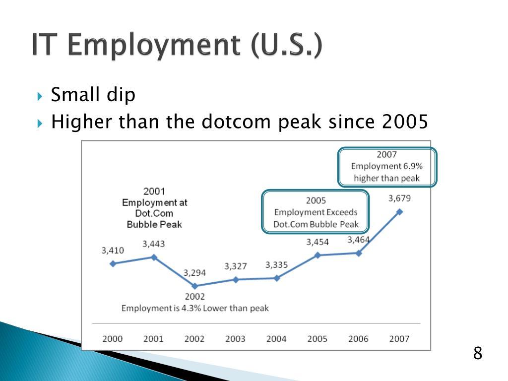 IT Employment (U.S.)