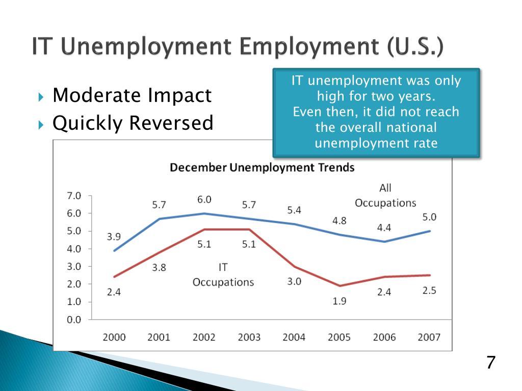 IT Unemployment Employment (U.S.)