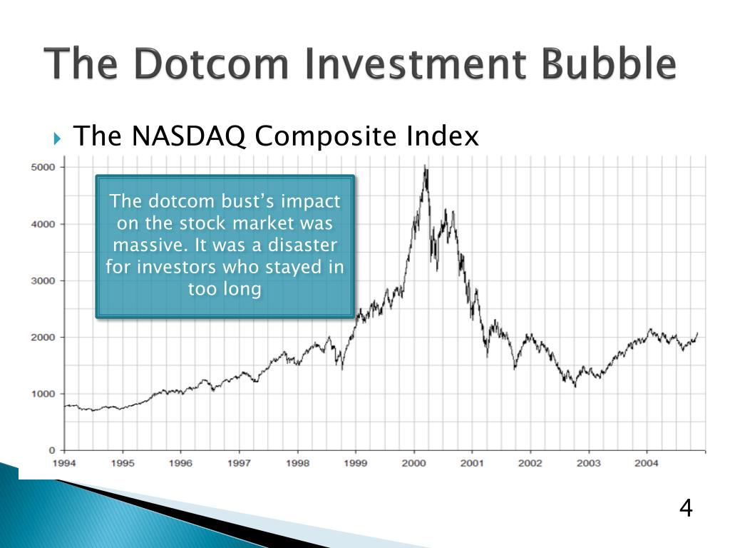 The Dotcom Investment Bubble