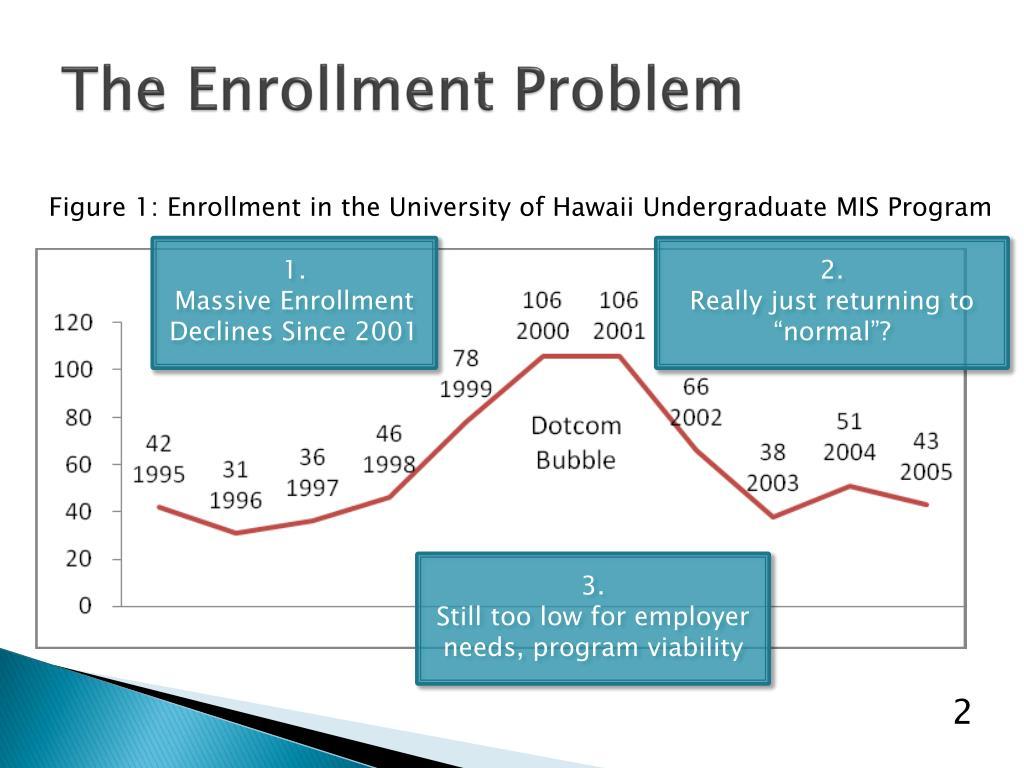 The Enrollment Problem