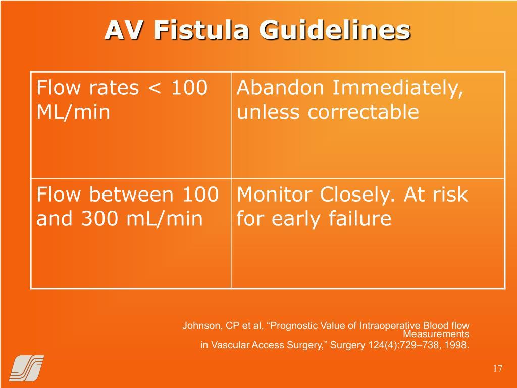 AV Fistula Guidelines