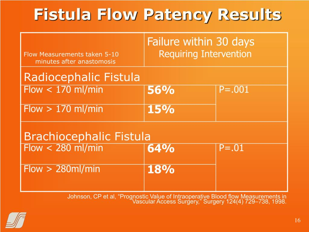 Fistula Flow Patency Results