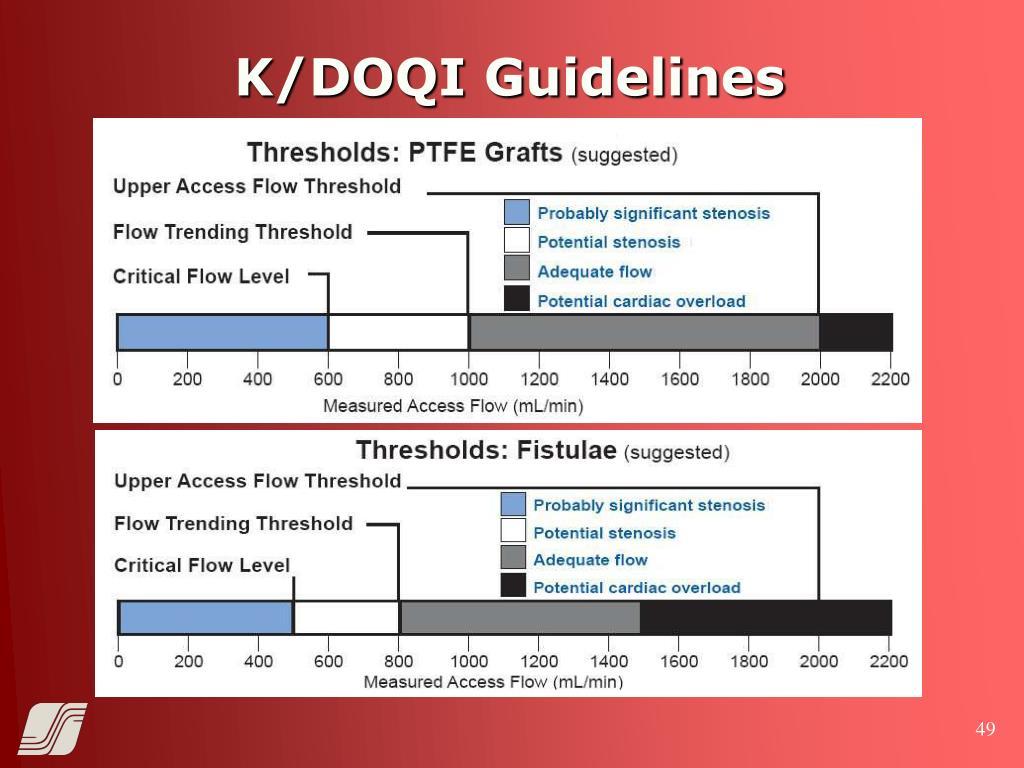 K/DOQI Guidelines