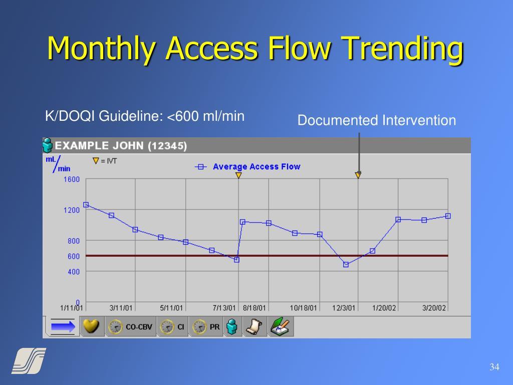 Monthly Access Flow Trending
