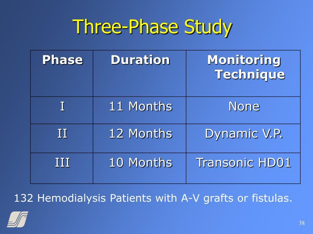 Three-Phase Study