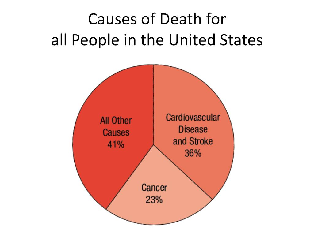 Causes of Death for