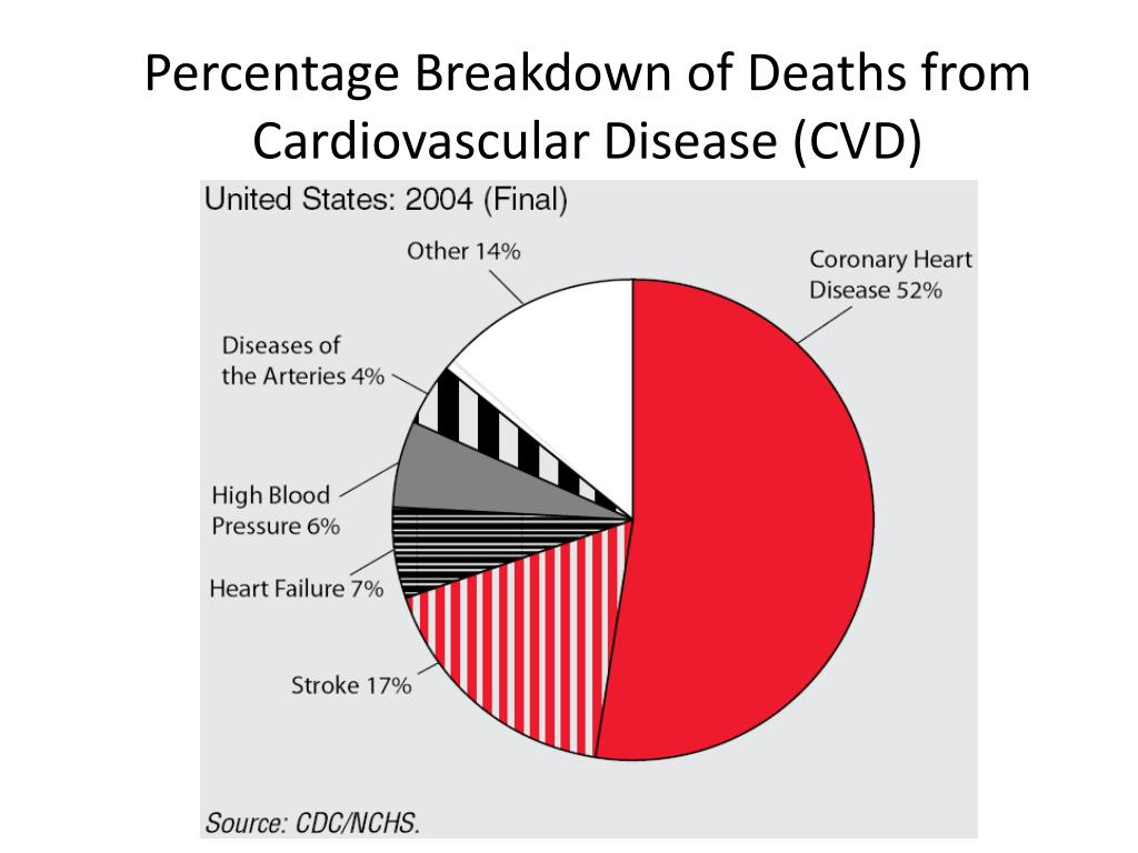 Percentage Breakdown of Deaths from Cardiovascular Disease (CVD)