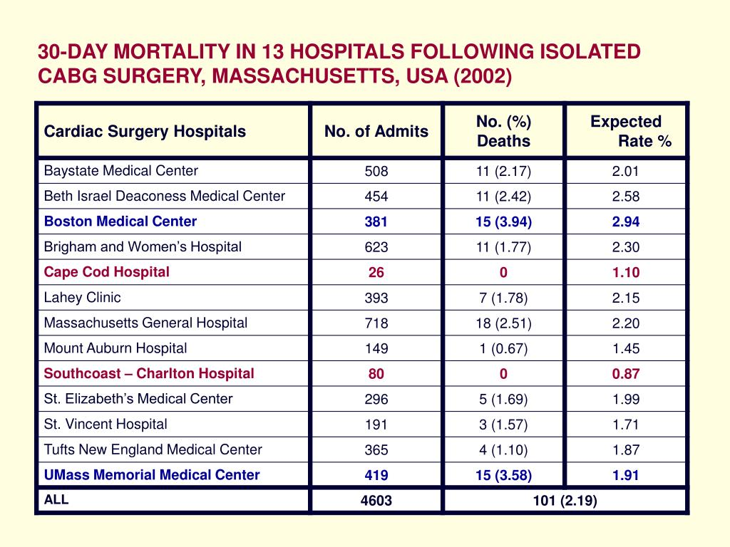 30-DAY MORTALITY IN 13 HOSPITALS FOLLOWING ISOLATED CABG SURGERY, MASSACHUSETTS, USA (2002)