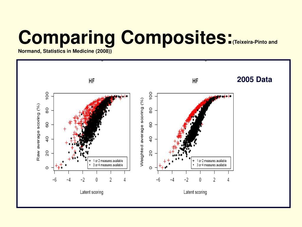 Comparing Composites: