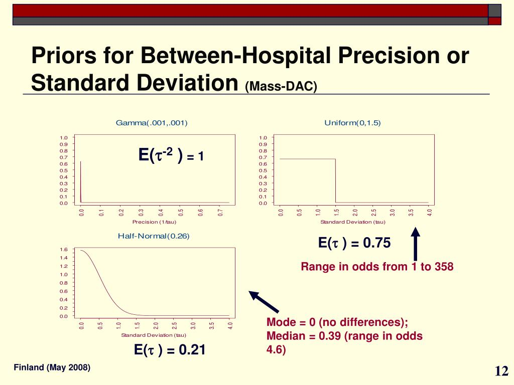 Priors for Between-Hospital Precision or Standard Deviation