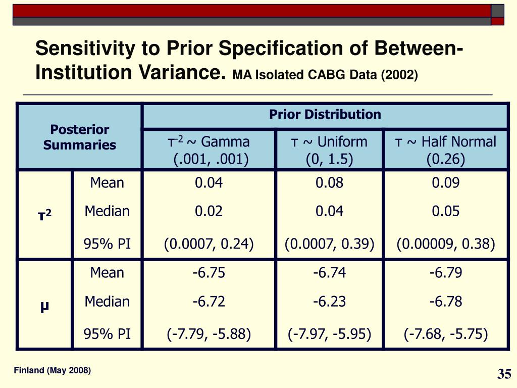 Sensitivity to Prior Specification of Between-Institution Variance.
