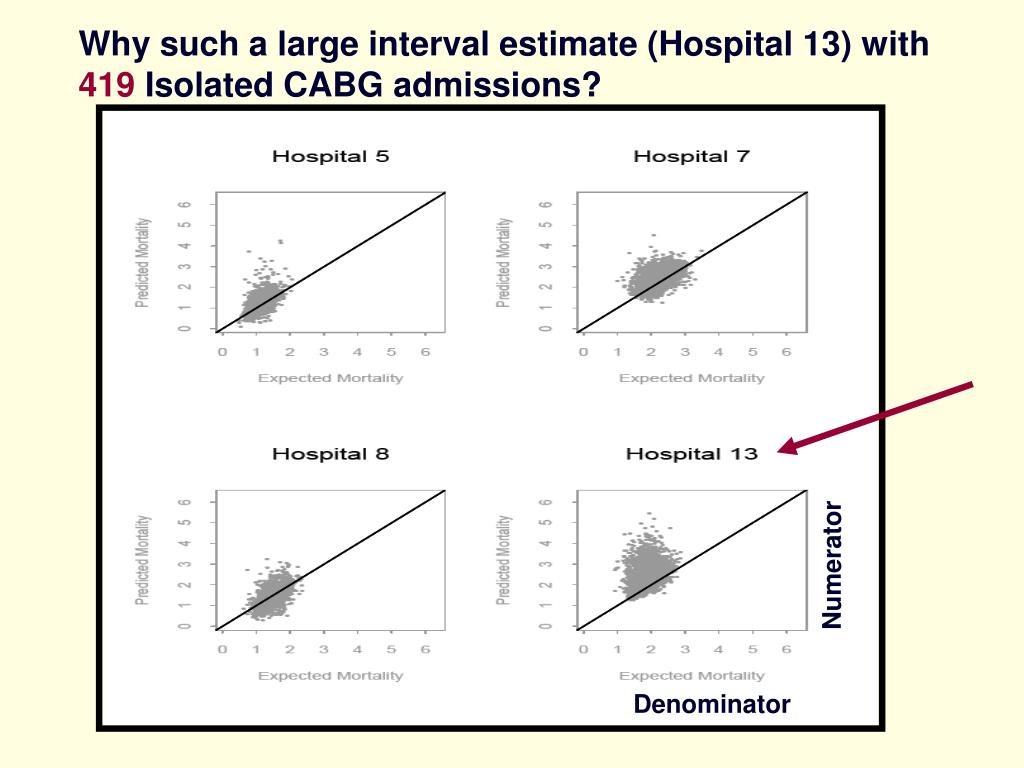 Why such a large interval estimate (Hospital 13) with