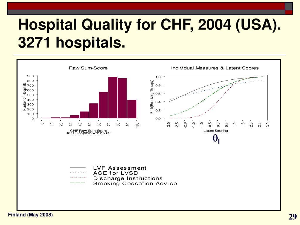 Hospital Quality for CHF, 2004 (USA). 3271 hospitals.