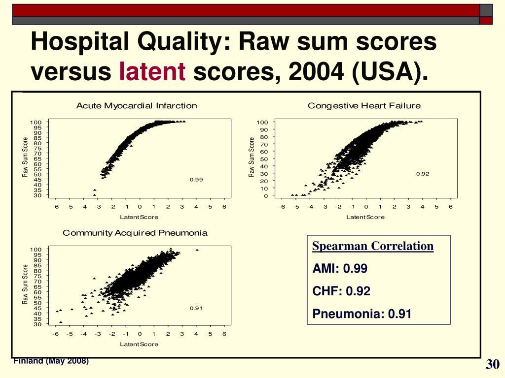 Hospital Quality: Raw sum scores versus