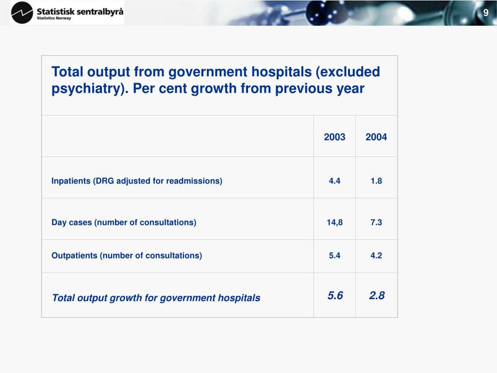 Total output from government hospitals