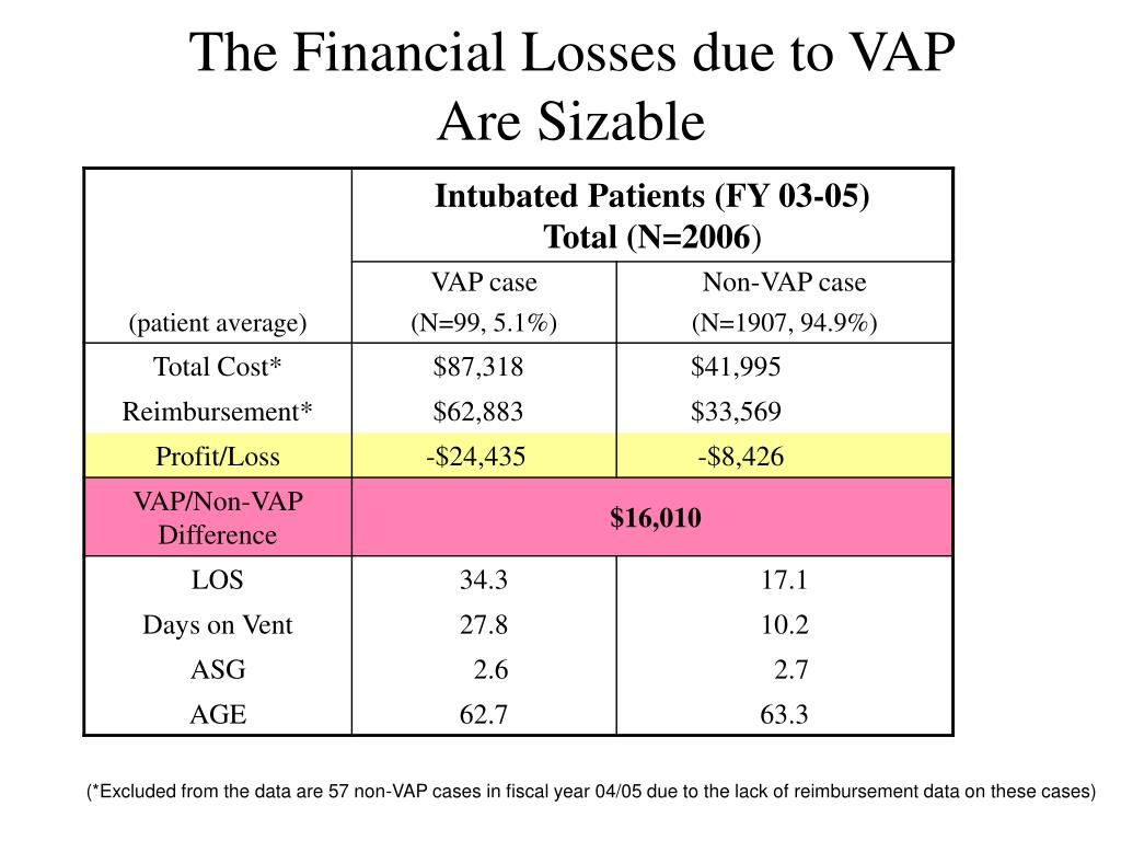 The Financial Losses due to VAP
