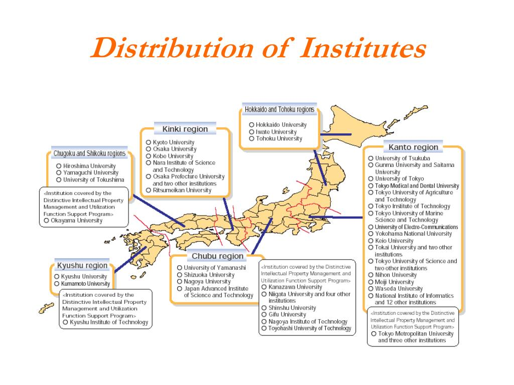 Distribution of Institutes