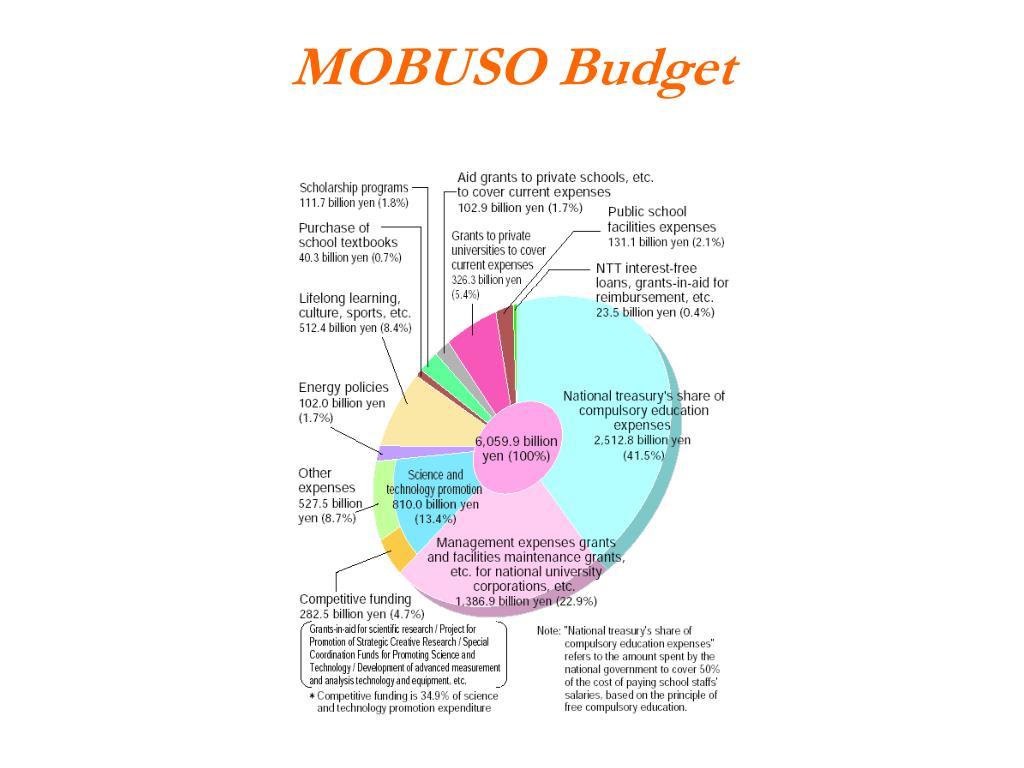 MOBUSO Budget