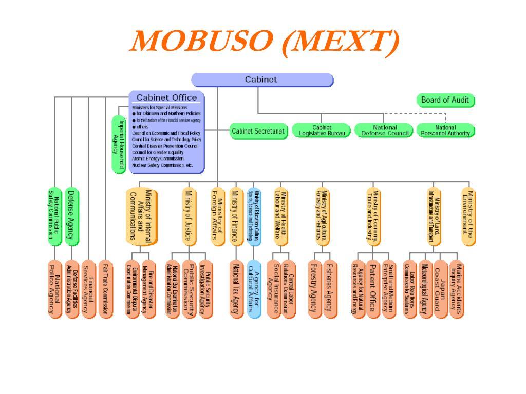 MOBUSO (MEXT)