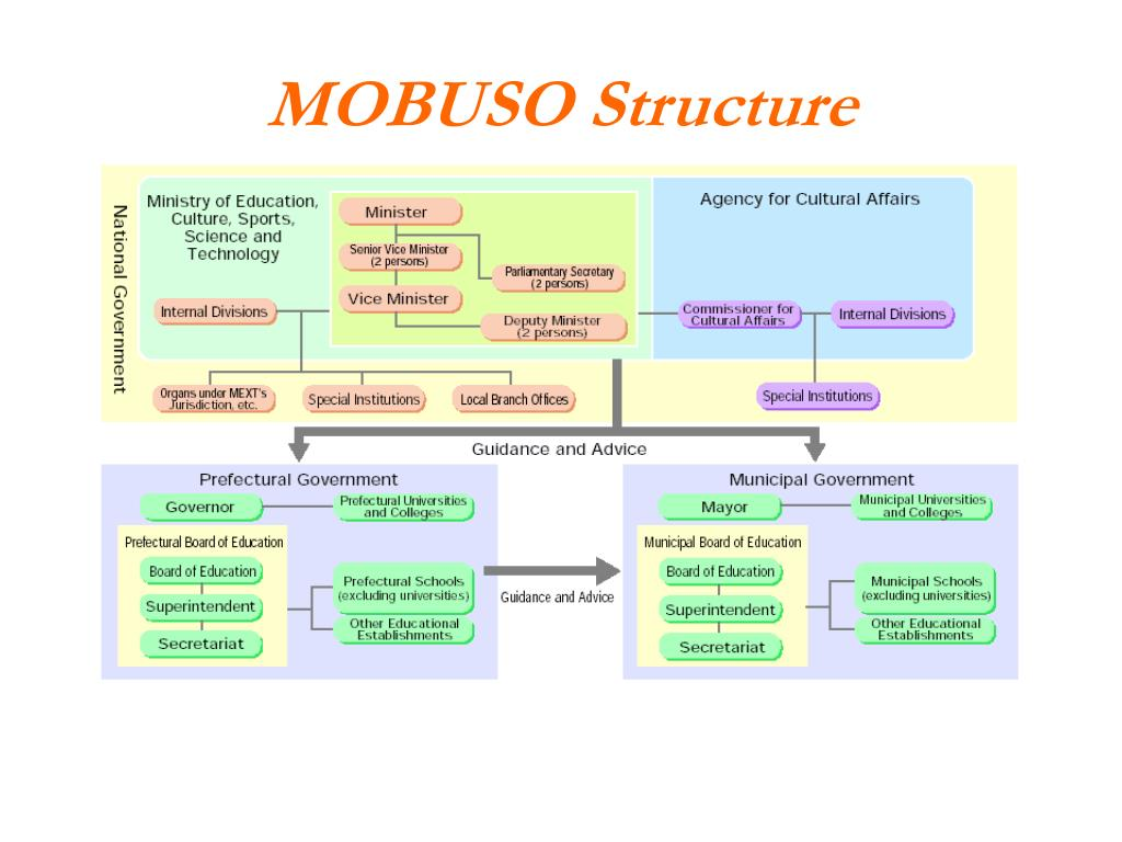 MOBUSO Structure