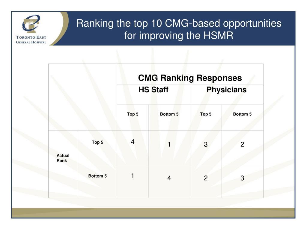CMG Ranking Responses
