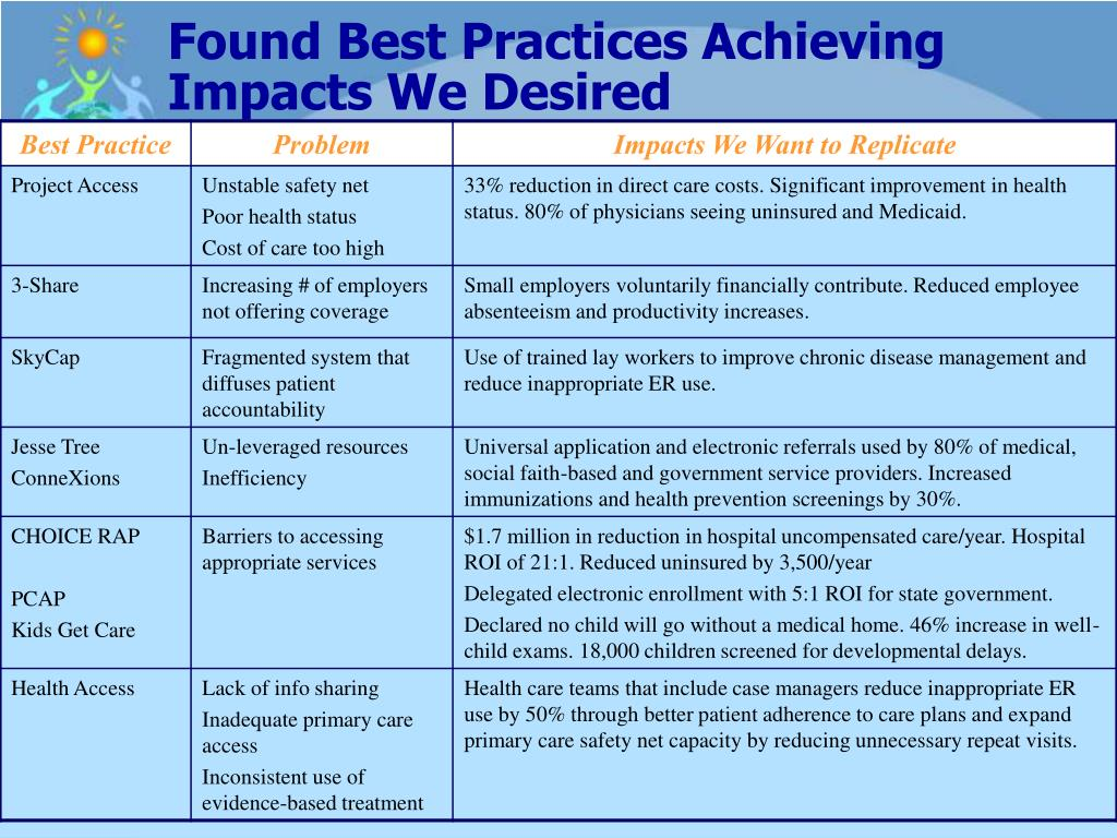 Found Best Practices Achieving Impacts We Desired