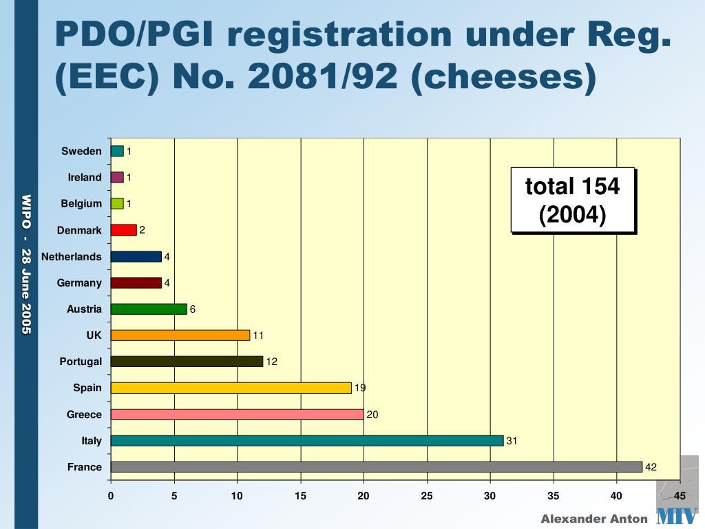 PDO/PGI registration under Reg. (EEC) No. 2081/92 (cheeses)