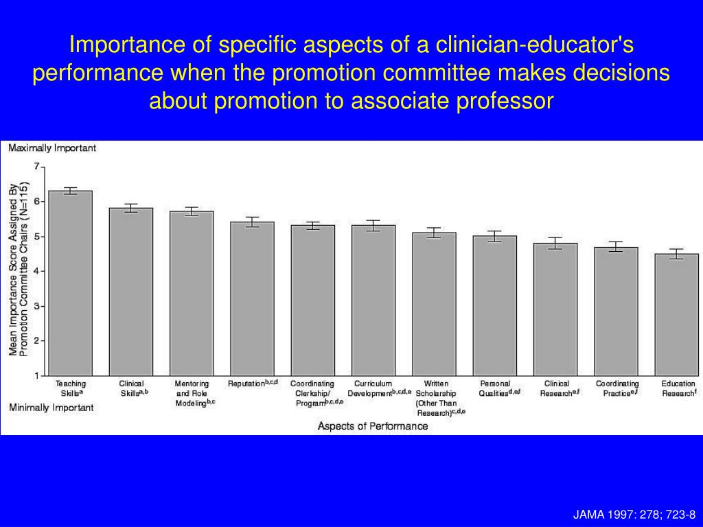 Importance of specific aspects of a clinician-educator's performance when the promotion committee makes decisions about promotion to associate professor
