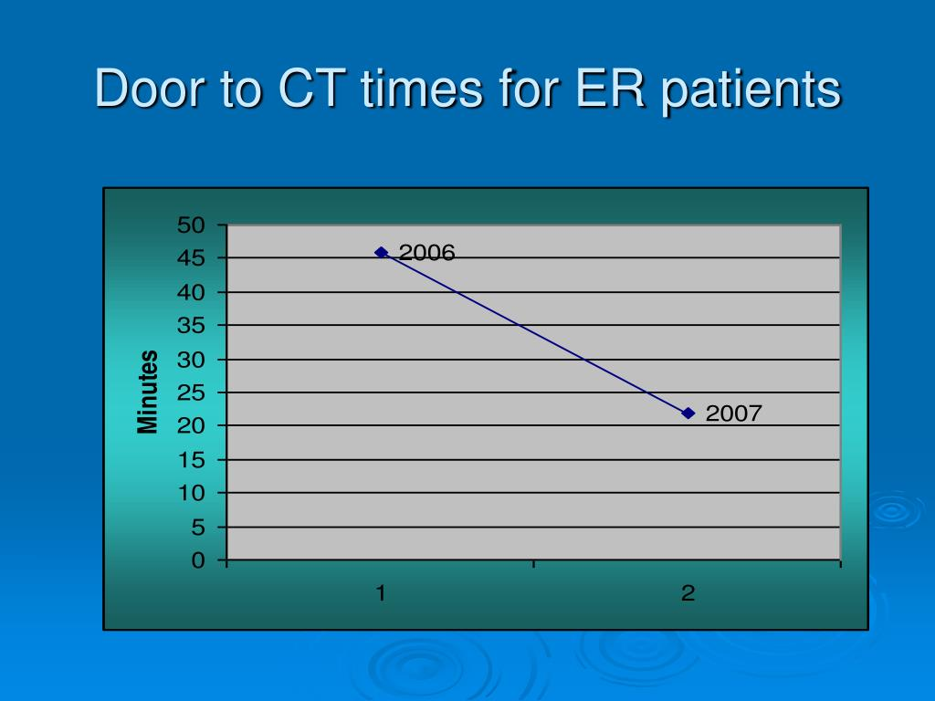 Door to CT times for ER patients